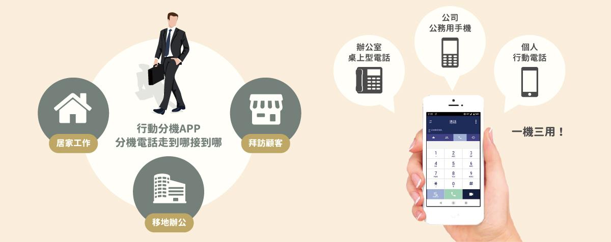 網路電話APP_行動分機APP_VoIP推薦廠商_電話交換機推薦廠商