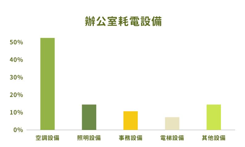 RICOH影印機_多功能事務機_綠色採購_環保標章_辦公室耗電設備